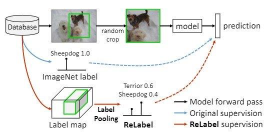 Figure 3:region-based学習戦略の概要