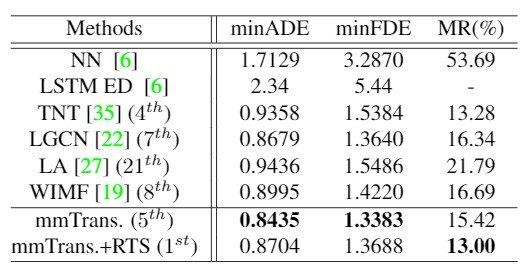 Table 1:Argoverseのテストセットを用いた性能の比較