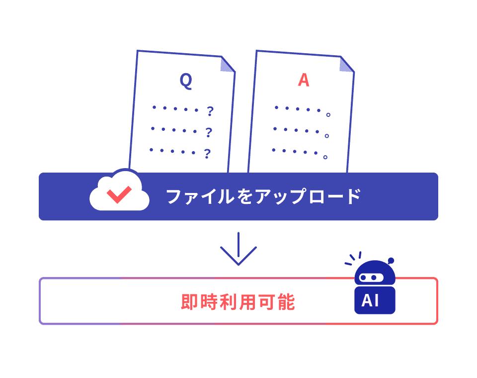 Q&Aを記載したExcelを アップロードするだけで、最短当日から利用可能。 初期設定や学習にかかる時間はゼロ!