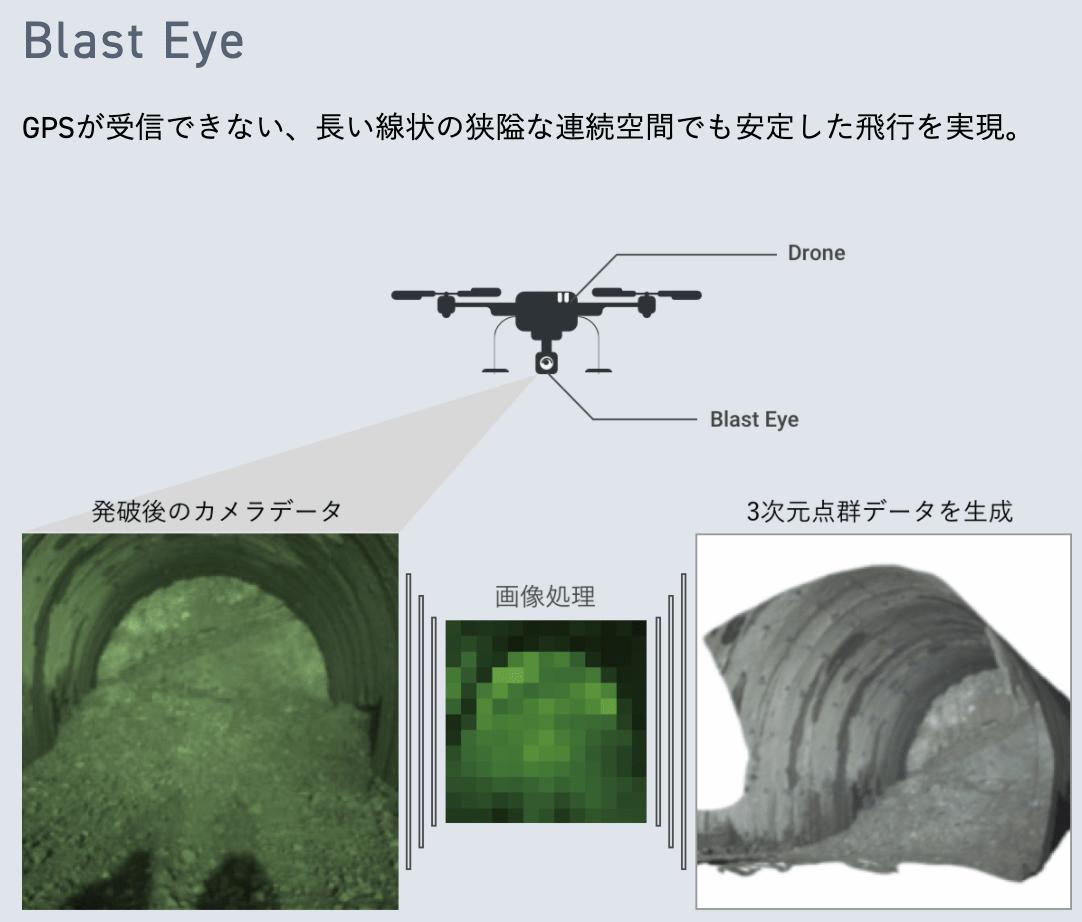"""【事例1-1】発破現場をリアルタイムで""""見る""""ためのドローンカメラ「Blast Eye」"""
