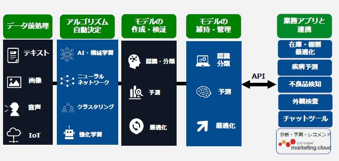 APIによる業務アプリ連携と組み込み