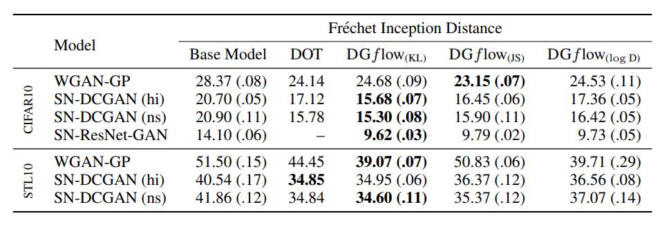 FID in image dataset